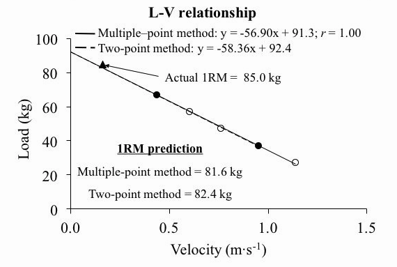 Load Velocity relationship