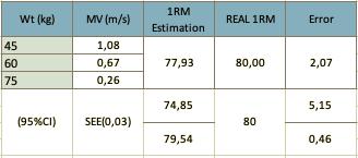 1RM estimation