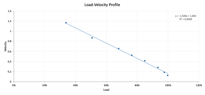 Load-Velocity profile