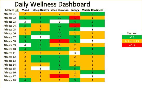 Wellnes report dashboard using Z-Scores