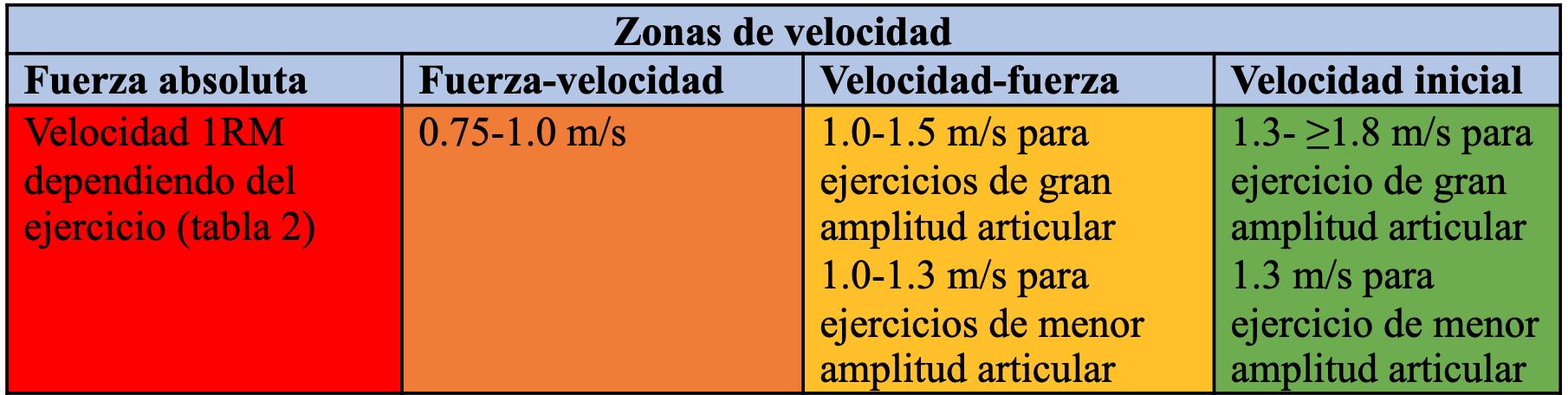el-entrenamiento-basado-en-la-velocidad-para-zonas-velocidad-especificas